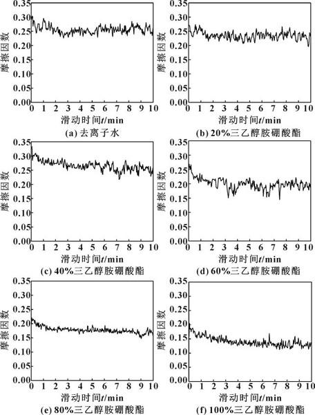 图6 不同体积分数三乙醇胺硼酸酯水溶液的摩擦因数.jpg