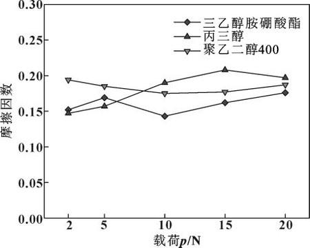 图2 不同载荷下3种溶液摩擦因数对比.jpg
