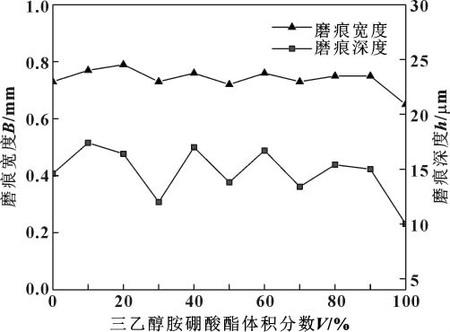 图7 磨痕的宽度和深度与三乙醇胺硼酸酯体积分数的关系.jpg