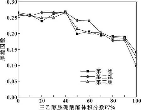 图5 摩擦因数随三乙醇胺硼酸酯体积分数的变化关系.jpg